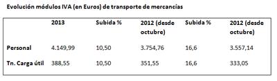 Evolución módulos IVA (en Euros) de transporte de mercancías