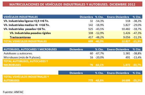 Las matriculaciones de vehículos industriales bajan un 23,1% en 2012