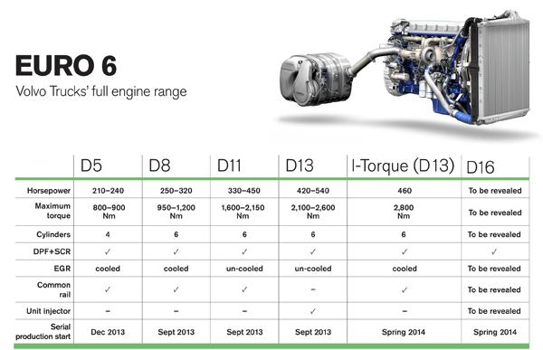 Gama Euro 6 de Volvo: Nuevo motor Euro 6 de 16 litros de Volvo