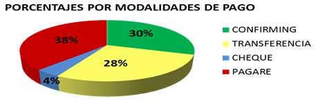 Porcentajes de las modalidades de pago