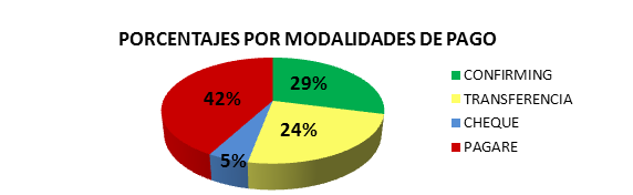 Porcentajes por modalidades de pago. Morosidad, plazos de pago transporte, Observatorio Morosidad FENADISMER