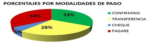 porcentaje-modalidades-pago