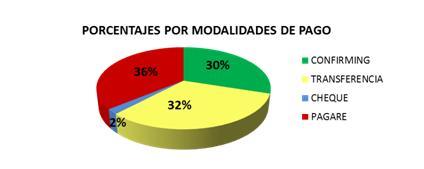 Porcentajes por modalidades de pago - morosidad en el transporte
