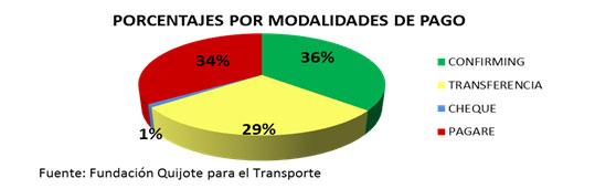 Porcentajes por modalidades de pago
