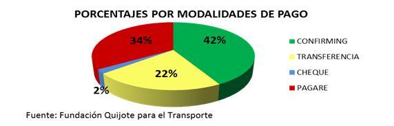 Morosidad en el transporte - Gráfico de los porcentajes por modalidades de pago de enero 2015