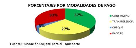 Porcentaje por modalidades de pago