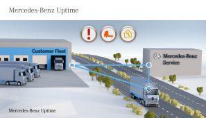 Mercedes-Benz Uptime es la herramienta de interconexión inteligente que monitoriza en tiempo real todos los sistemas del camión.