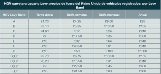 Lista de tarifas ecotasa Reino Unido