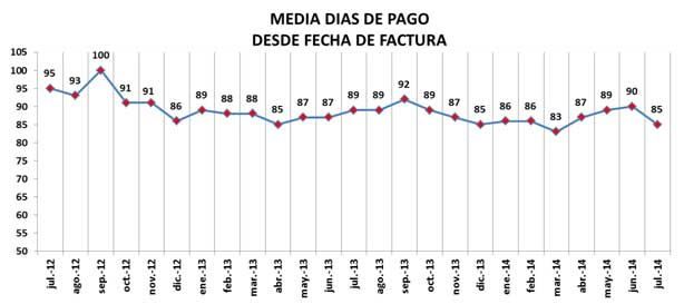 media-dias-pago
