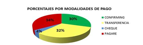porcentajes-modalidades-de-pago