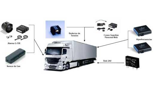 Recuperación de vehículos robados, Cobra Telématicos, sistemas de seguridad, recuperación de vehículos