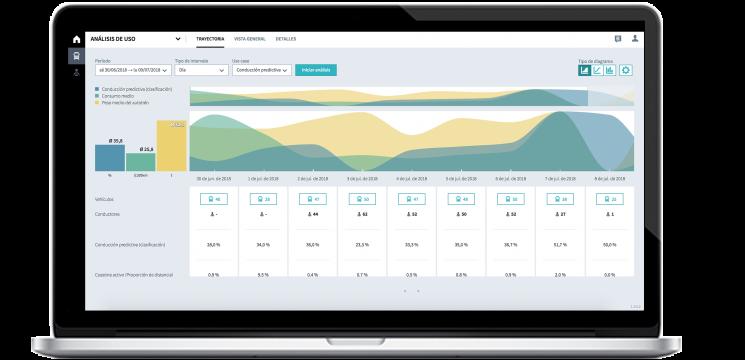 Pantallazo de la aplicación con el servicio RIO Perform activado.