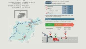 El Defensor del Pueblo Vasco da la razón a FENADISMER en su denuncia contra el sistema abusivo de cobros de supuestos impagos del peaje de la N1 y A15 por parte de la concesionaria y de la Diputación de Guipúzcoa.