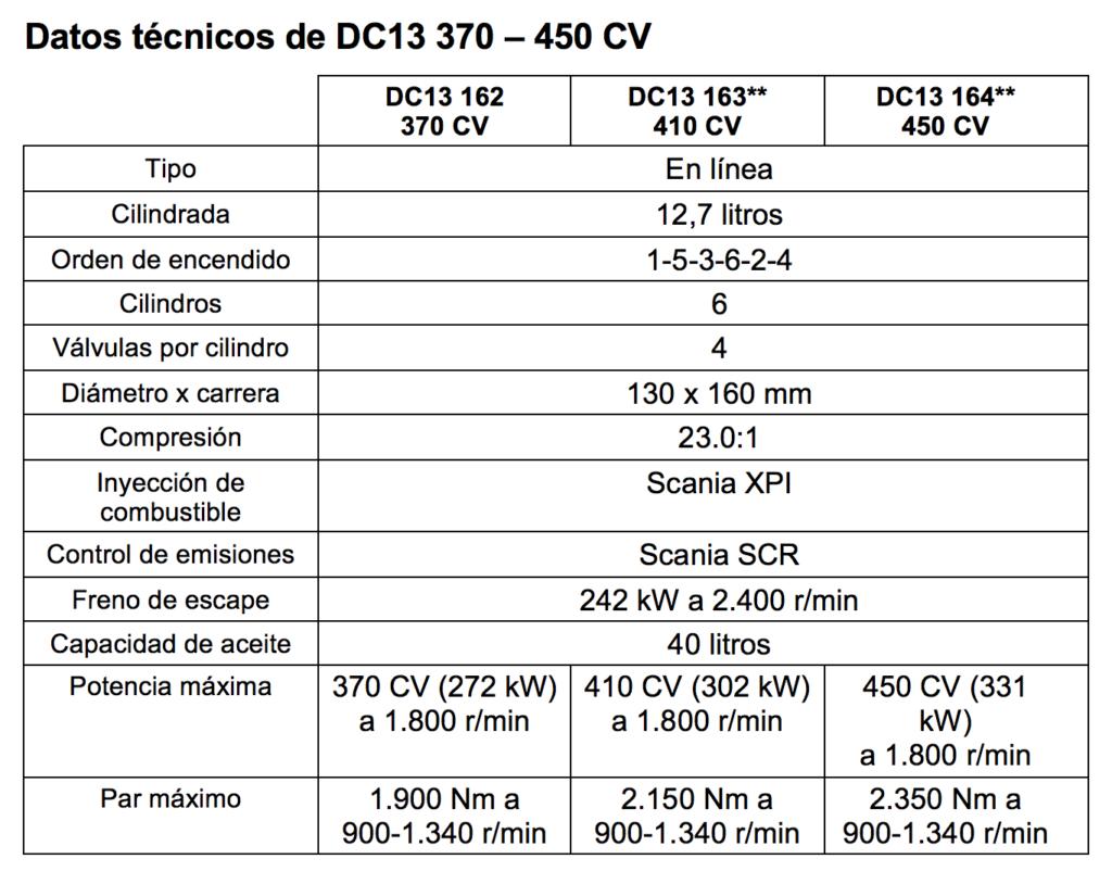 Datos técnicos del motor DC13 de Scania en potencias 370, 410 y 450 CV.