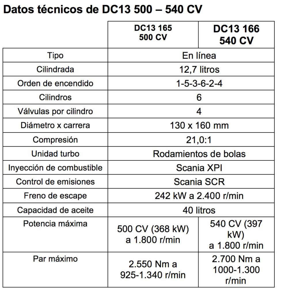 Datos técnicos del motor DC13 de Scania en potencias 500 y 540 CV.