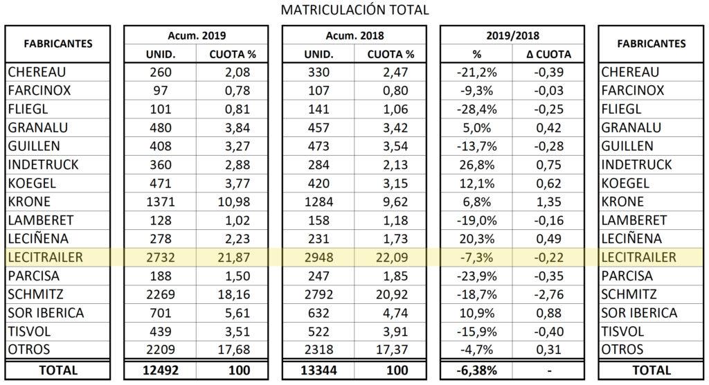 Matriculaciones totales de semirremolques de todos los fabricantes en 2019.