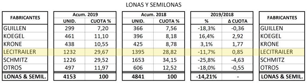Matriculaciones de semirremolques tipo lona en 2019.