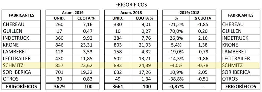 Matriculaciones de semirremolques frigoríficos de todos los fabricantes en 2019.