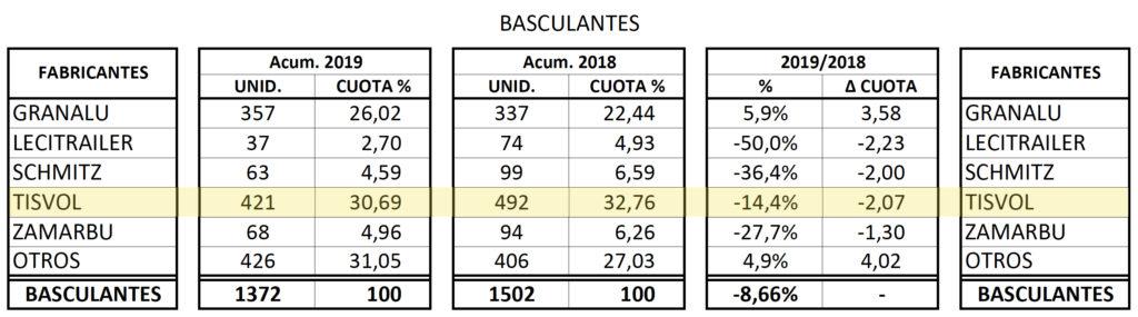 Matriculaciones de semirremolques basculantes en 2019 por fabricantes.
