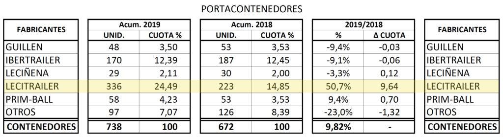 Matriculaciones de semirremolques portacontenedores en 2019.