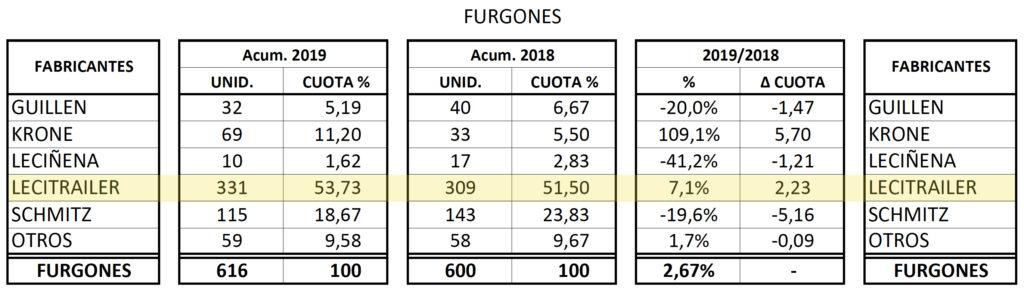 Matriculaciones de semirremolques tipo furgón por fabricantes 2019.
