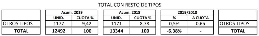 Matriculaciones del resto de semirremolques en 2019.