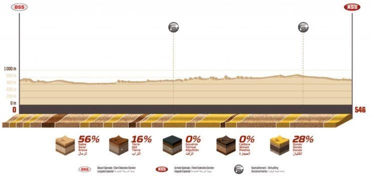 Perfil de la etapa 7 del Dakar 2020.