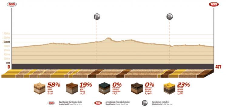 Perfil de la etapa 8 del Dakar 2020.