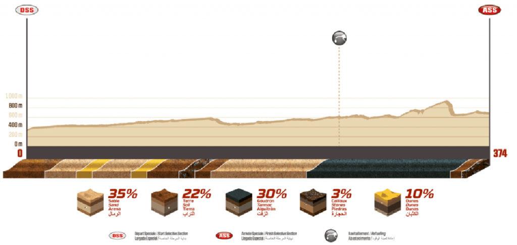 Perfil de la etapa 12 del Dakar 2020.
