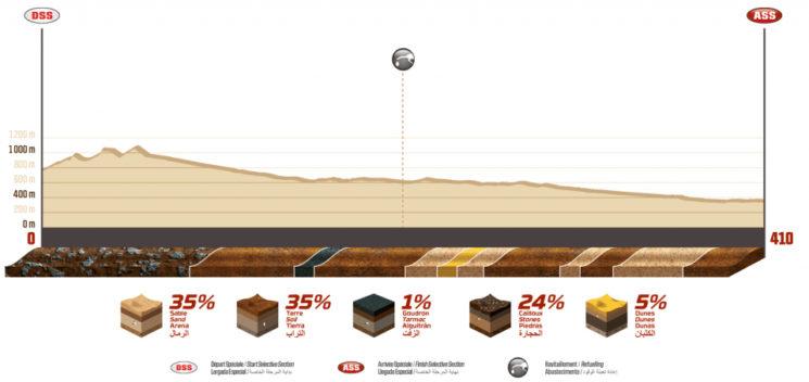 Perfil de la etapa 9 del Dakar 2020.