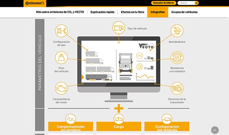 Continental ha desarrollado una mini web en la que explica la importancia de los neumáticos de camión en la reducción del consumo y de las emisiones de CO2.