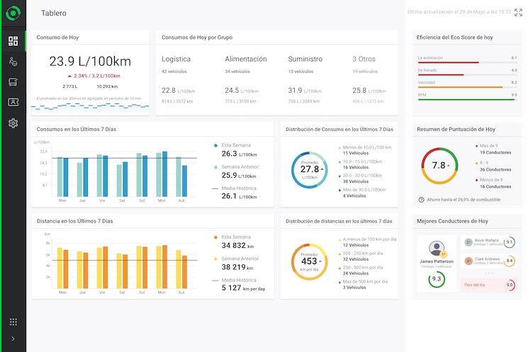 Un ejemplo de la información que la DATABOX de Stratio Automotive transmite a la empresa de transporte.