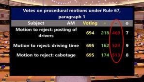 El Pleno del Parlamento Europeo ha aprobado el paquete de Movilidad en su último trámite lo que supondrá modificaciones importantes en los tiempos de conducción y descanso, en el cabotaje y en el control de las empresas deslocalizadas y de las empresas buzón.
